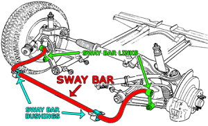 Agape Auto Sway Bar location