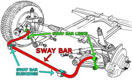 Agape Auto Sway Bar Location